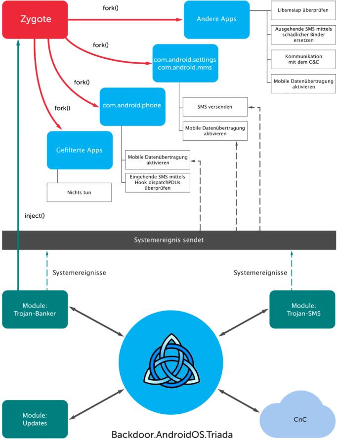 """Die komplexe Funktionsweise der Triada-Malware im Überblick: Da bei der Manipulation von Zygote jegliche Unachtsamkeit direkt zum Absturz des Systems führen könnte, führt der Trojaner zunächst einen """"Testlauf"""" durch, mit dem er die Funktionsfähigkeit der schädlichen Technik auf dem Gerät des Nutzers überprüft (Grafik: Kaspersky Lab)."""