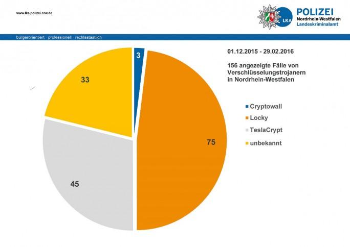 Das LKA NRW verzeichnete in den vergangenen drei Monaten 156 angezeigte Fälle von Verschlüsselungstrojanern (Grafik: LKA NRW).