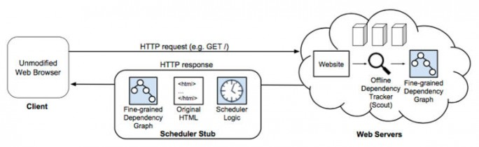 Funktionsweise des Polaris-Frameworks (Bild: MIT)