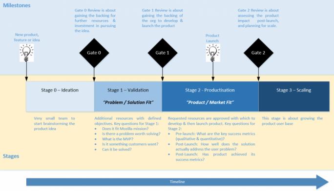 Stufen des Innovationsprozesses (Bild: Mozilla)