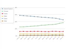 Browserstatistik: Abstand zwischen IE und Chrome schrumpft auf rund 8 Prozentpunkte