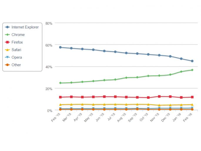 Internet Explorer verliert seit Monaten Marktanteile an Chrome (Bild: Net Applications).