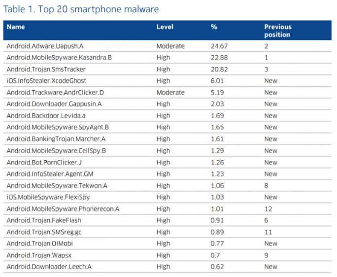 In Nokias Top 20 der am weitesten verbreiteten Smartphone-Malware finden sich mit XcodeGhost und FlexiSpy erstmals auch zwei iOS-Schadprogramme (Grafik: Nokia).