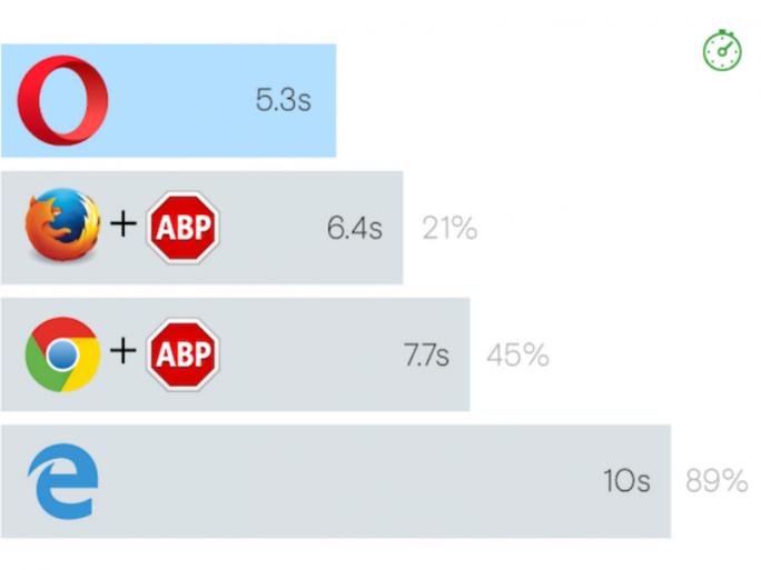 In internen Tests schnitt der neue Opera-Browser in Sachen Seitenladezeiten besser ab als die Konkurrenz mit und ohne Adblocker-Plug-in (Bild: Opera Software).