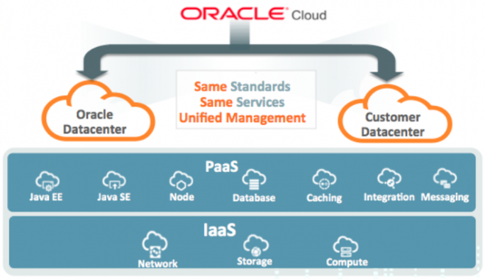 Die Oracle Cloud Machine ist eine On-Premise-Implementierung der Oracle-Cloud (Bild: Oracle).