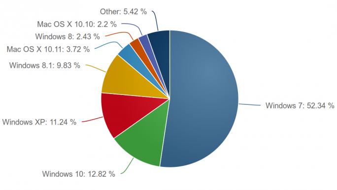 Windows 7 und Windows XP hielten sich im Februar mit stabilen Marktanteilen (Bild: Net Applications).