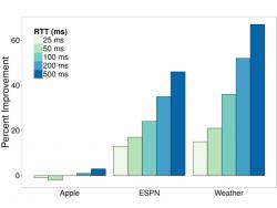 Die prozentuale Beschleunigung einzelner Websites fällt unterschiedlich aus (Bild: MIT).