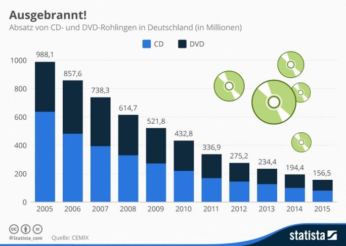 Verkauf optischer Rohlinge in Deutschland (Bild: Statista)