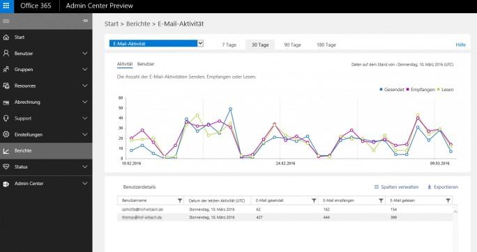 Im neuen Office 365 Admin Center lassen sich Funktionen schneller finden und Berichte effiziente abfragen. Die Umschaltung erfolgt über eine Schaltfläche in der Weboberfläche (Screenshot: Thomas Joos).