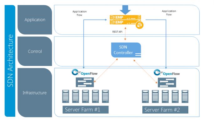 Von KEMP Technologies vorgeschlagene SDN-Architektur (Grafik: KEMP Technologies).