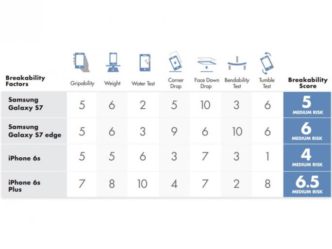 Das Samsung Galaxy S7 Edge hat den Biegetest von SquareTrade nicht überstanden (Tabelle: Square Trade).