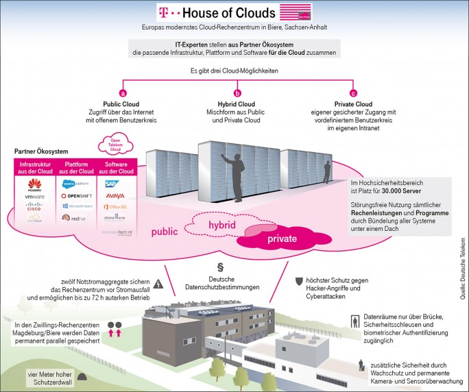 Die Open Telekom Cloud wird über das Telekom-Rechenzentrum in Biere (Sachsen-Anhalt) bereitgestellt (Bild: Telekom).