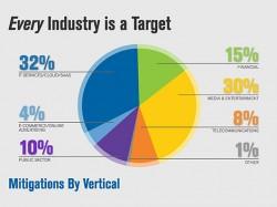 Firmen aller Branchen können DDoS-Angriffen zum Opfer fallen (Diagramm: Verisign).
