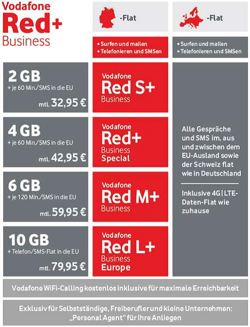 Die neuen Red-Business-+-Tarife gelten ab 4. April (Grafik: Vodafone).