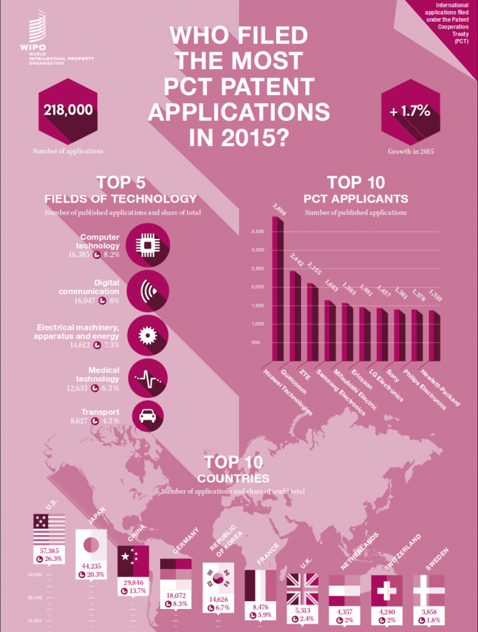 wipo_pct_applications_2015