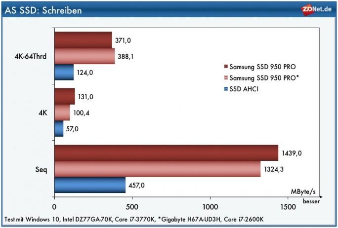 AS-SSD: Schreiben (Grafik: ZDNet.de)