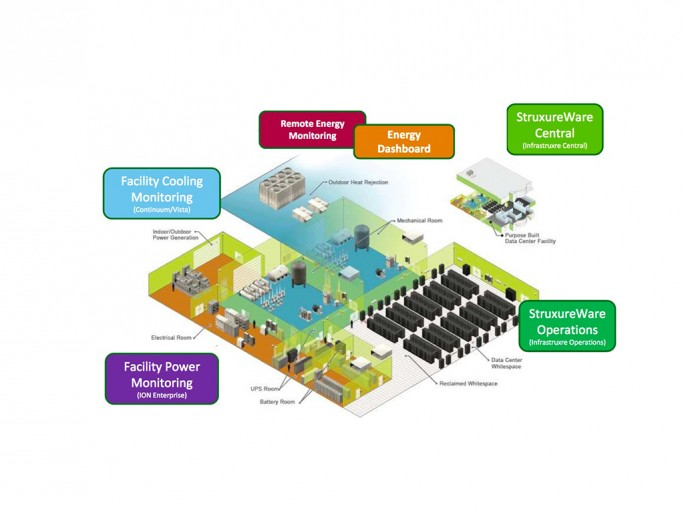 Struxware (Bild: Schneider Electric)