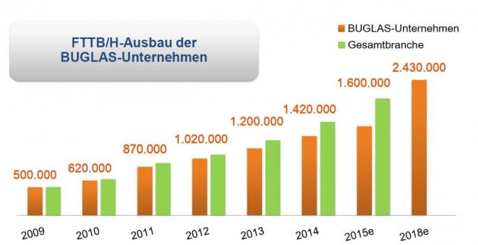 Der FTTH-Asuabu in Deutschland wird bislang im Wesentlichen von Telekom-Mitbewerbern getragen und hier wiederum von den Mitgliedsunternehmen des BUGLAS ( Bundesverband Glasfaseranschluss e. V.), insbesondere M-Net, NetCologne und EWE Tel (Grafik: BUGLAS).