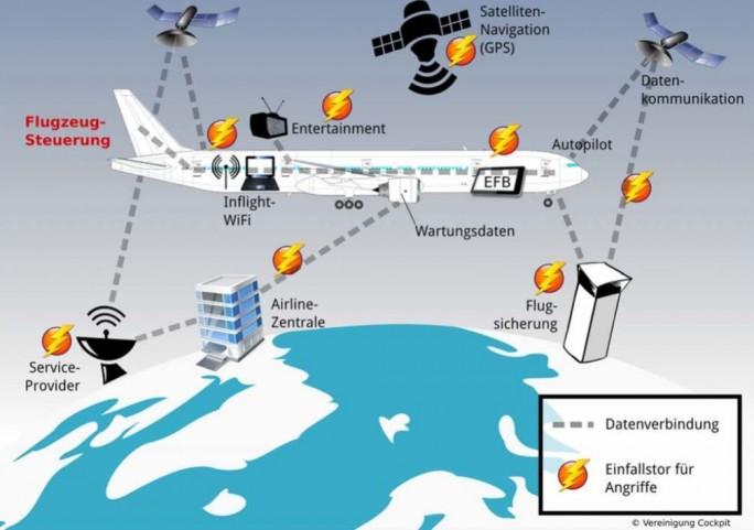 Die Pilotenvereinigung Cockpit sieht potenziell mehrere Ansatzpunkte für Hackerangriffe auf Flugzeugsysteme (Grafik: Vereinigung Cockpit).