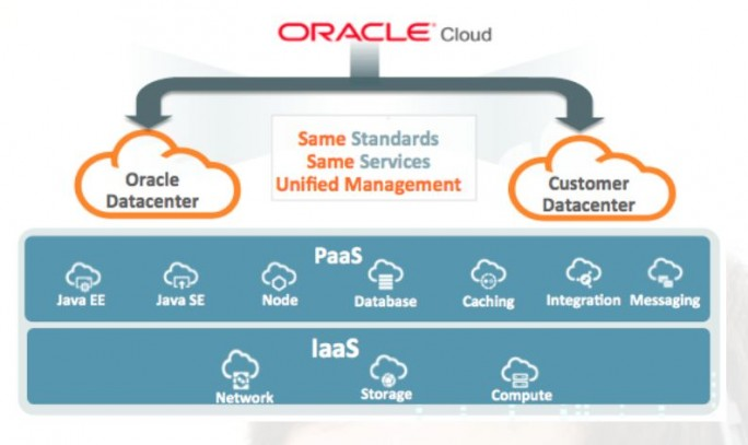 "Infografik von Oracle zum Angebot ""Cloud at Customer"" (Grafik: Oracle)"