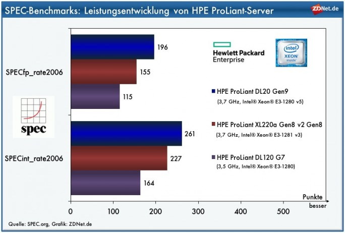 SPEC-Benchmarks: HPE ProLiant DL20 (Grafik: ZDNet.de, Quelle: SPEC.org).