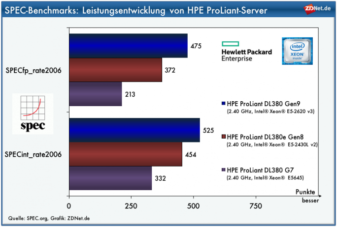 SPEC-Benchmarks_HPE_ProLiantDL380
