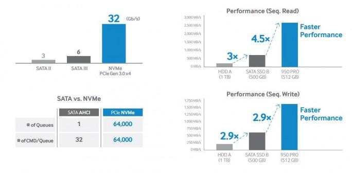 Samsung SSD 950 PRO: Dank PCI-Express-Schnittstelle und NVMe-Protokoll bietet die Samsung SSD 950 PRO herausragende Leistungswerte (Bild: Samsung)
