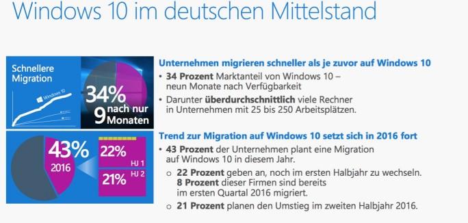Windows 10 in Unternehmen (Screenshot: ZDNet.de)