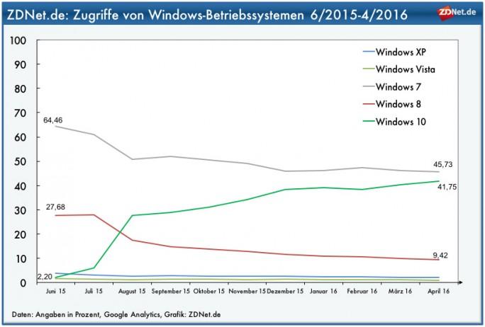 Windows10 ist auch unter den ZDNet-Lesern beliebt (Grafik: ZDNet.de)