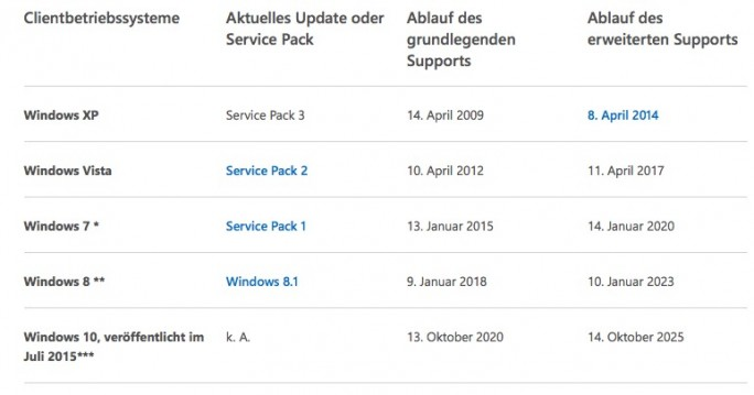 Windows-Support: Stand April 2016 (Screenshot: ZDNet.de)