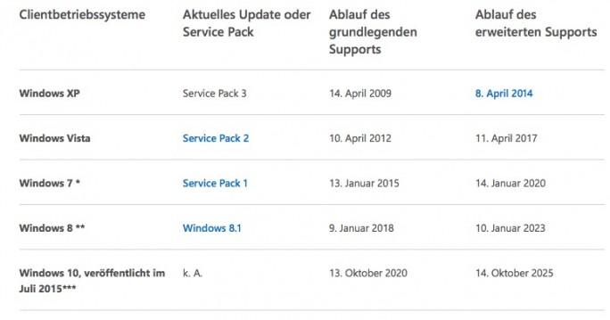 Windows-Support: Stand April 2016 (Screenshot: ZDNet.de)