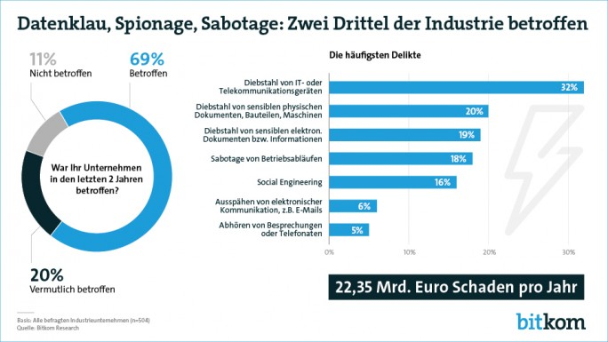 Über zwei Drittel der Industrieunternehmen in Deutschland waren in den vergangenen zwei Jahren von Datendiebstahl, Wirtschaftsspionage oder Sabotage betroffen (Grafik: Bitkom).