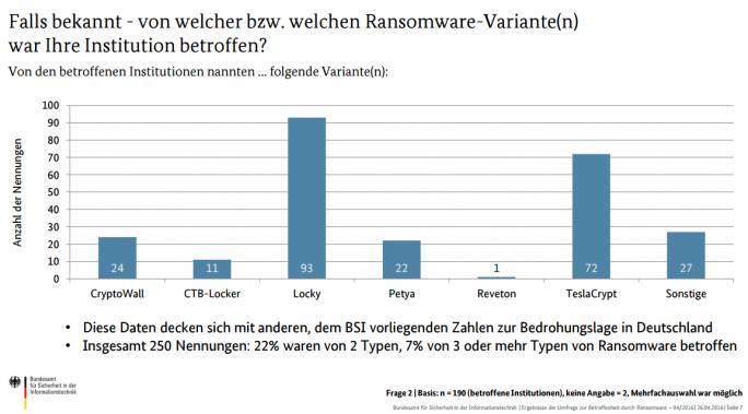 Die meisten Infektionen gingen von den Ransomware-Varianten Locky und TeslaCrypt aus (Grafik: BSI).