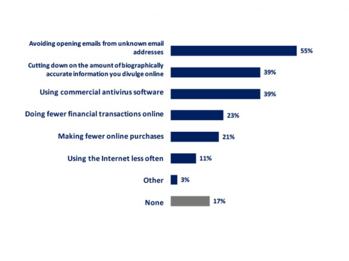 Aufgrund von Sicherheitsbedenken öffnen inzwischen 55 Prozent der Nutzer weltweit keine E-Mails von unbekannten Absendern (Bild: CIGI).