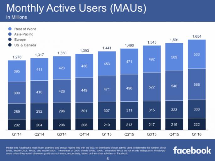 Facebook hat inzwischen 1,65 Milliarden monatlich aktive Nutzer (Bild: Facebook).