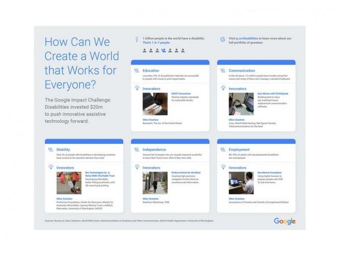 Von Google.org geförderte Projekte (Screenshot: Google.org)