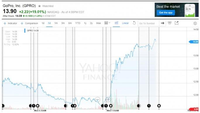 Design-Neuzugang Daniel Coster brachte GoPros Aktie ein Plus von 19 Prozent (Bild: Yahoo).