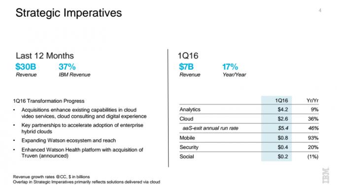 Kennzahlen zu IBMs wichtigen strategischen Geschäftsbereichen (Screenshot: ZDNet)