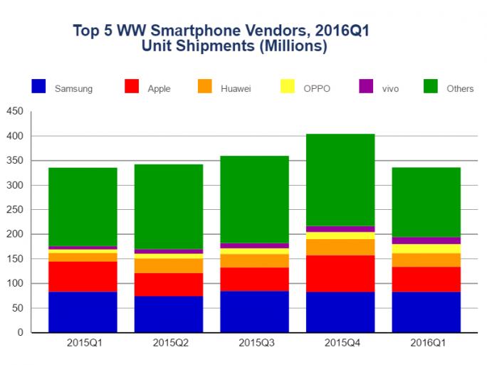 Smartphonemarkt im ersten Quartal 2016 (Diagramm: IDC)