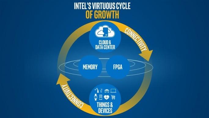 "Intels ""Tugendkreislauf (Bild: Intel)"