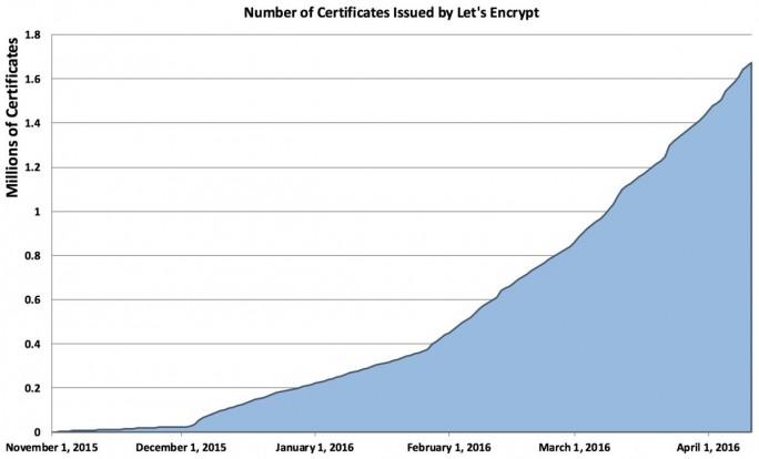 Die Zahl der von Let's Encrypt ausgestellten Zertifikate hat sich inzwischen auf rund 1,7 Millionen erhöht (Grafik: Let's Encrypt).