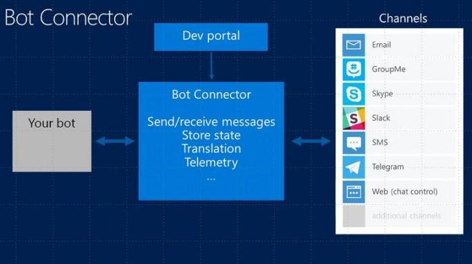 Botconnector macht einmal erstellte Bots auf einer Reihe Plattformen verfügbar (Grafik: Microsoft).
