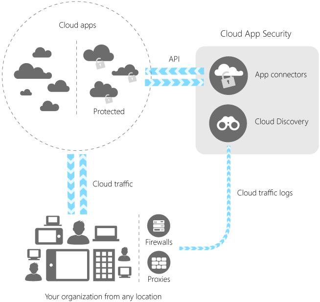 Diagramm zur Funktionsweise von Microsoft Cloud App Security (Bild: Microsoft)