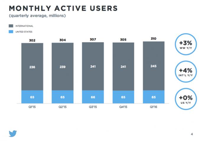 Monatlich aktive Nutzer (Diagramm: Twitter)