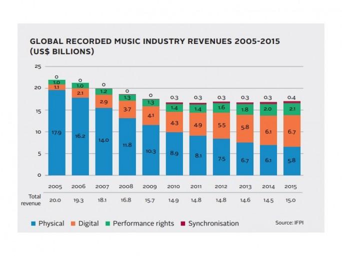 Entwicklung der Musikumsätze (Bild: IFPI)