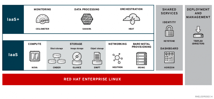 Architektur der Red Hat OpenStack Platform (Bild: Red Hat)