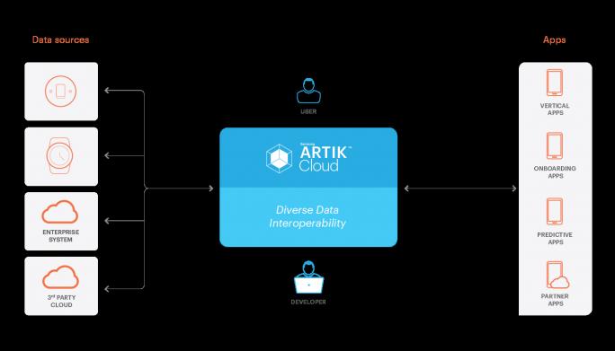 Übersicht über die Architektur der Artik Cloud (Bild: Samsung)