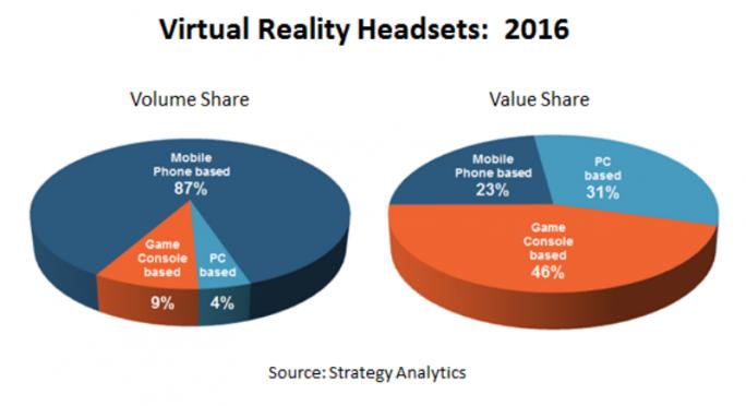 Die teuren VR-Headsets von Oculus, HTC und Playstation sichern sich laut Strategy Analytics 2016 zwar 77 Prozent der Einnahmen im VR-Markt, doch nach Stückzahlen macht ihr Marktanteil nur 13 Prozent aus (Bild: Strategy Analytics).