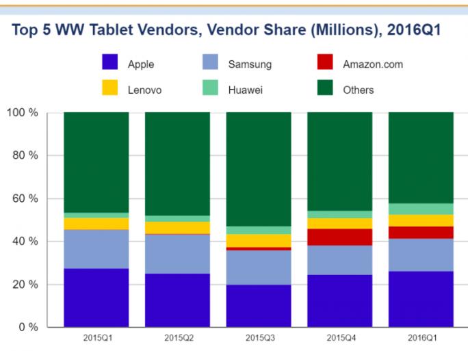 Top 5 Tablet-Hersteller im ersten Quartal (Bild: IDC)