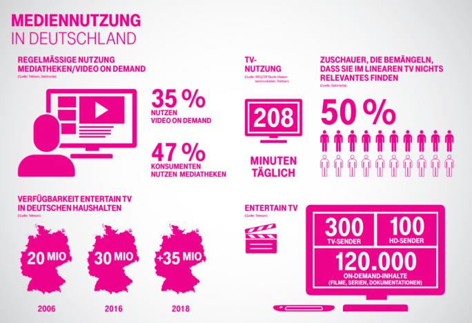 Mit seinem neuen IPTV-Angebot reagiert die Telekom auch auf veränderte Sehgewohnheiten (Grafik: Deutsche Telekom).